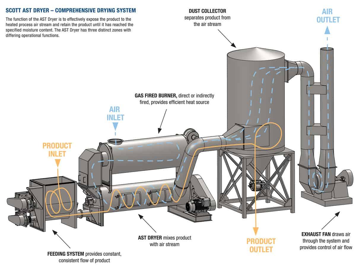 AST industrial dryer diagram